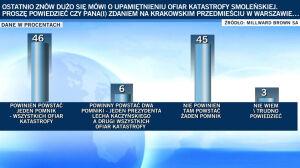 Ponad połowa Polaków chce pomnika smoleńskiego
