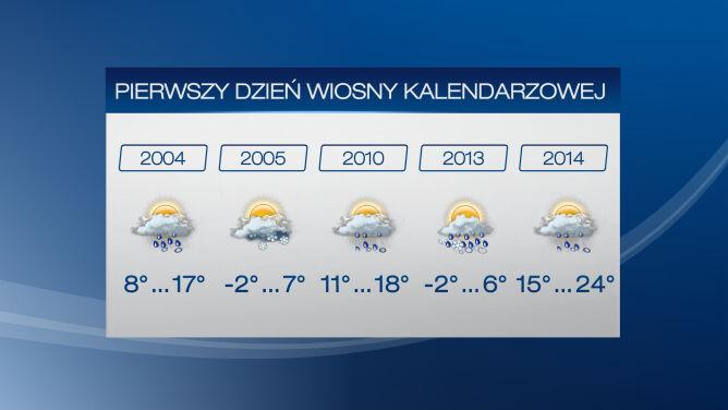 """Początek wiosny najcieplejszy od dekady. """"Temperatura rośnie jak szalona"""""""